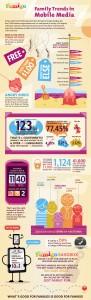 Austin-based Famigo analyzed how families are using mobile media