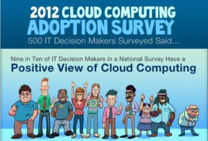 Most IT Decision Makers View Cloud Computing Positively