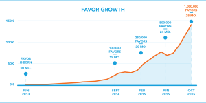 Favor on a Fast Growth Track, Hits 1 Million Deliveries