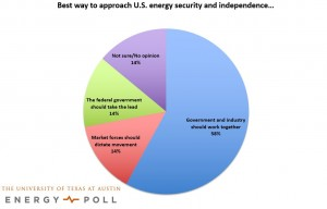 UT Energy Poll Finds Americans Concerned About Energy Security