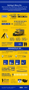 Sparefoot teams up with Penske to make moving and storage easy
